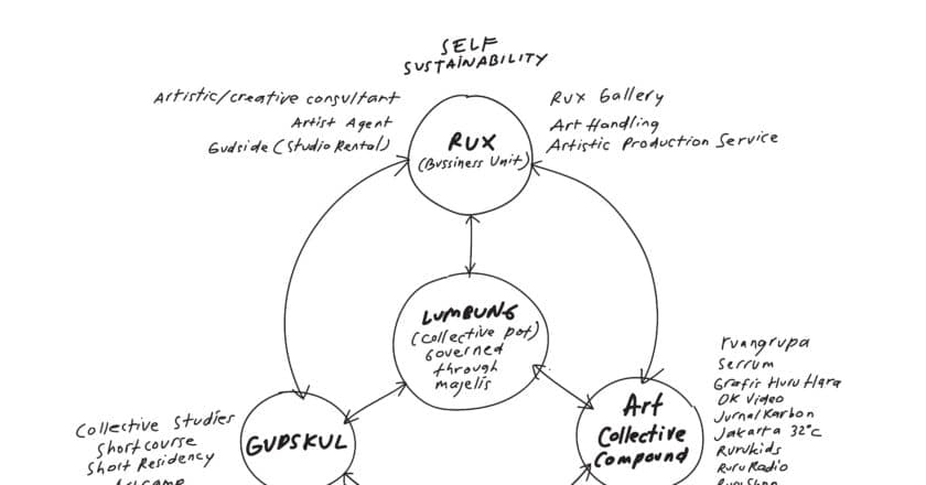Gudskul: A diagram of Gudskul's lumbung practice with three vital resource components, 2020
